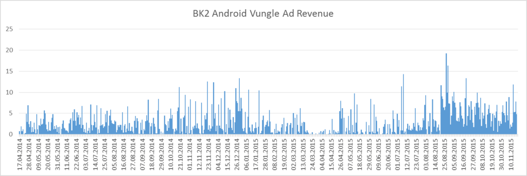 bk2_lifetime_vungle_revenue_android