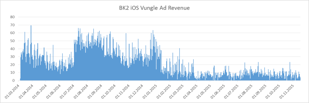 bk2_lifetime_vungle_revenue_ios