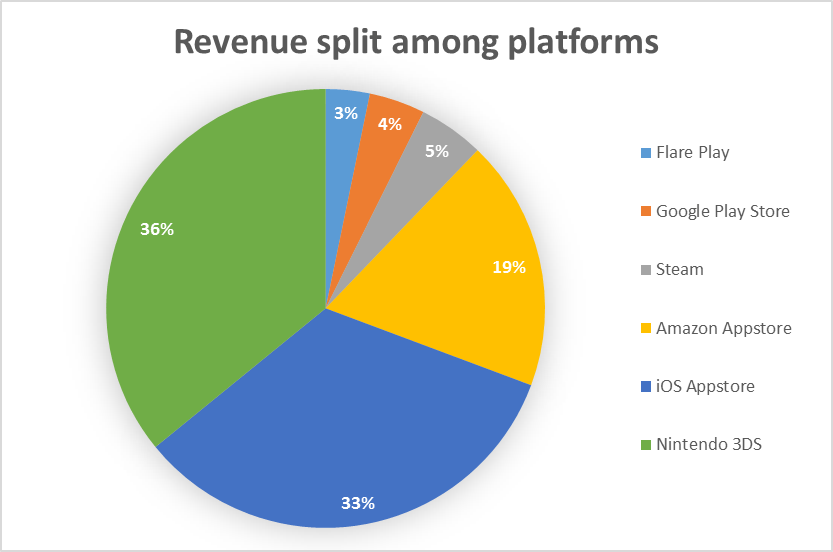 bk2_revenue_split_platforms